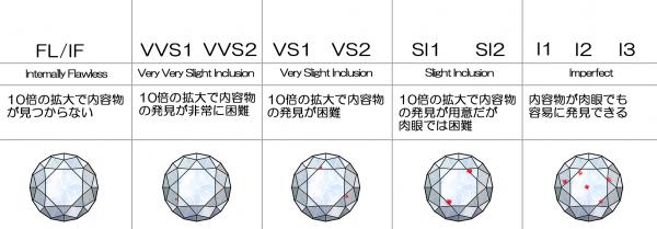 Clarity(クラリティ=透明度)